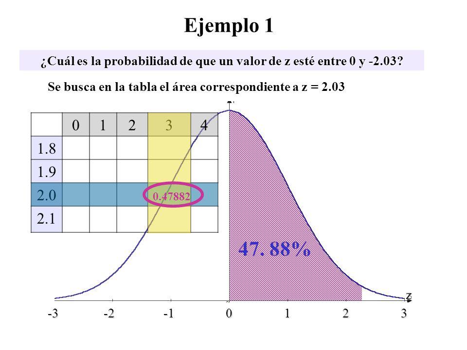 01234 1.8 1.9 2.0 2.1 47. 88% Ejemplo 1 ¿Cuál es la probabilidad de que un valor de z esté entre 0 y -2.03? -3 -2 -1 0 1 2 3 z Se busca en la tabla el
