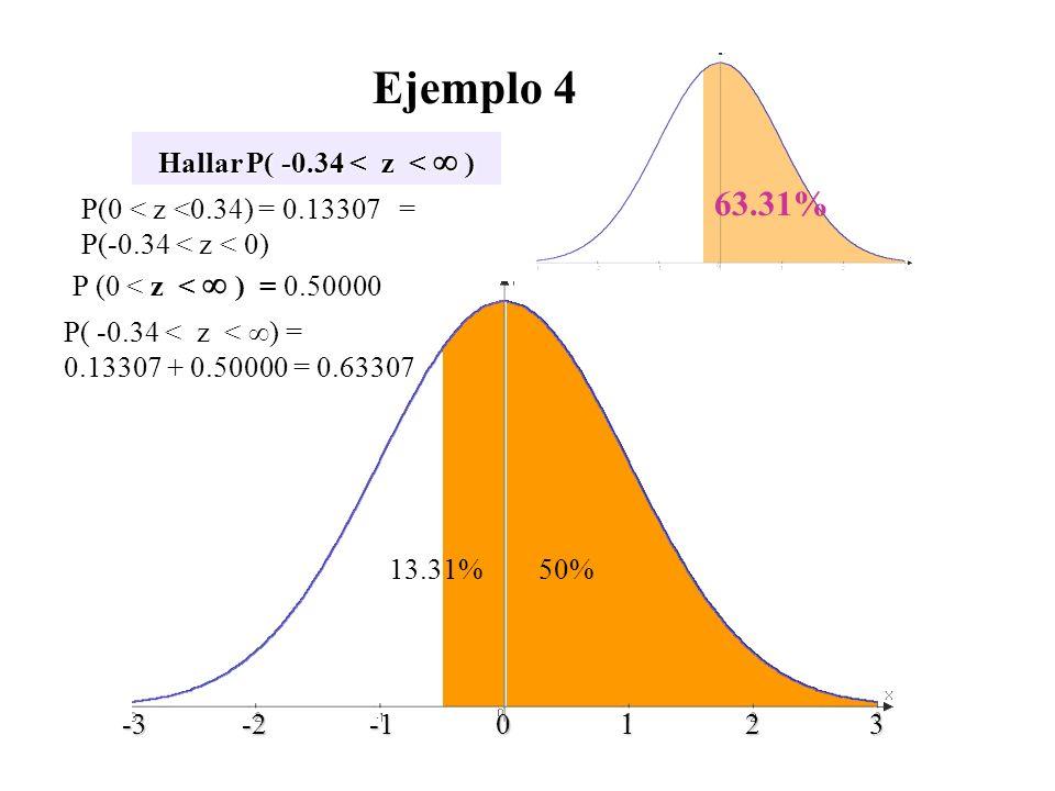 Hallar P( -0.34 < z < ) z P(0 < z <0.34) = 0.13307 = P(-0.34 < z < 0) 13.31%50% 63.31% P( -0.34 < z < ) = 0.13307 + 0.50000 = 0.63307 -3 -2 -1 0 1 2 3