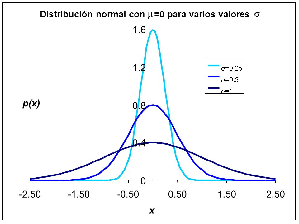 Distribución normal con =0 para varios valores 0 0.4 0.8 1.2 1.6 -2.50-1.50-0.500.501.502.50 x p(x)