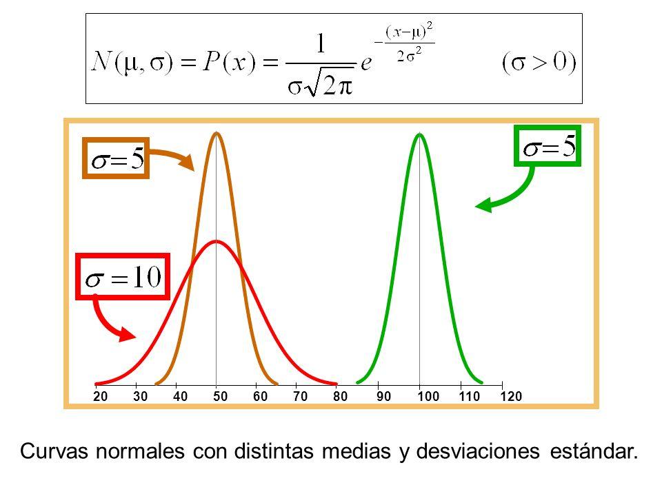 2030405060708090100110120 Curvas normales con distintas medias y desviaciones estándar.