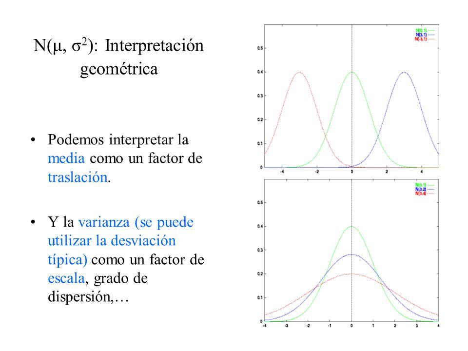 N(μ, σ 2 ): Interpretación geométrica Podemos interpretar la media como un factor de traslación. Y la varianza (se puede utilizar la desviación típica