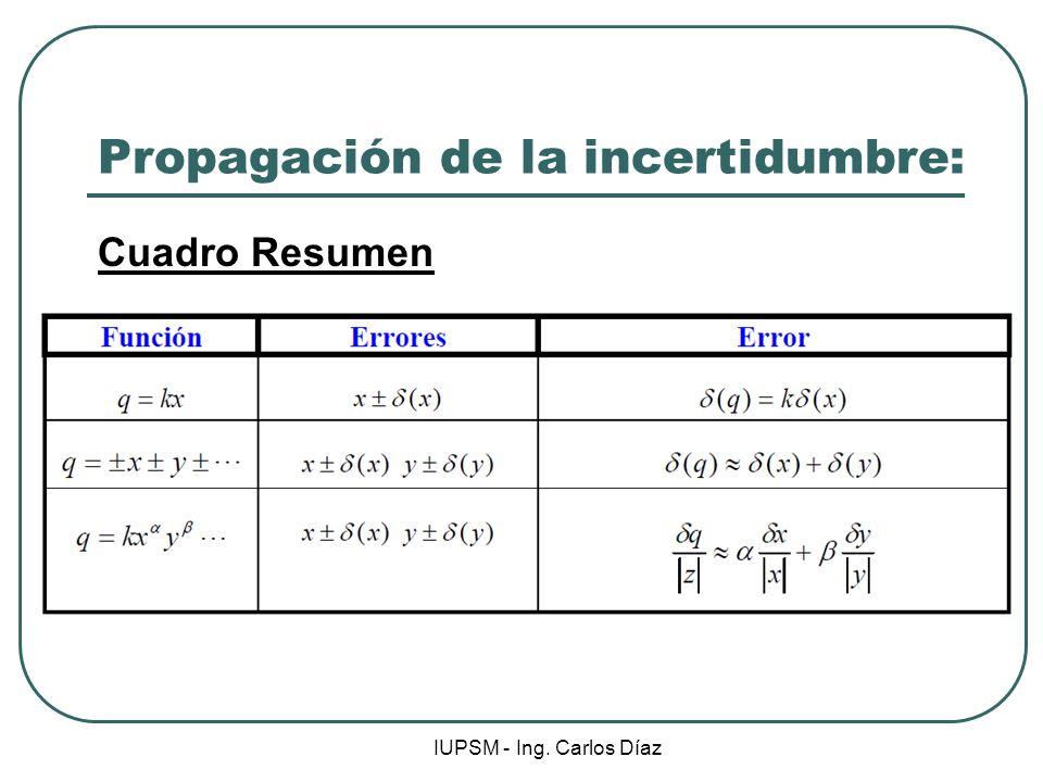 IUPSM - Ing. Carlos Díaz Propagación de la incertidumbre: Cuadro Resumen