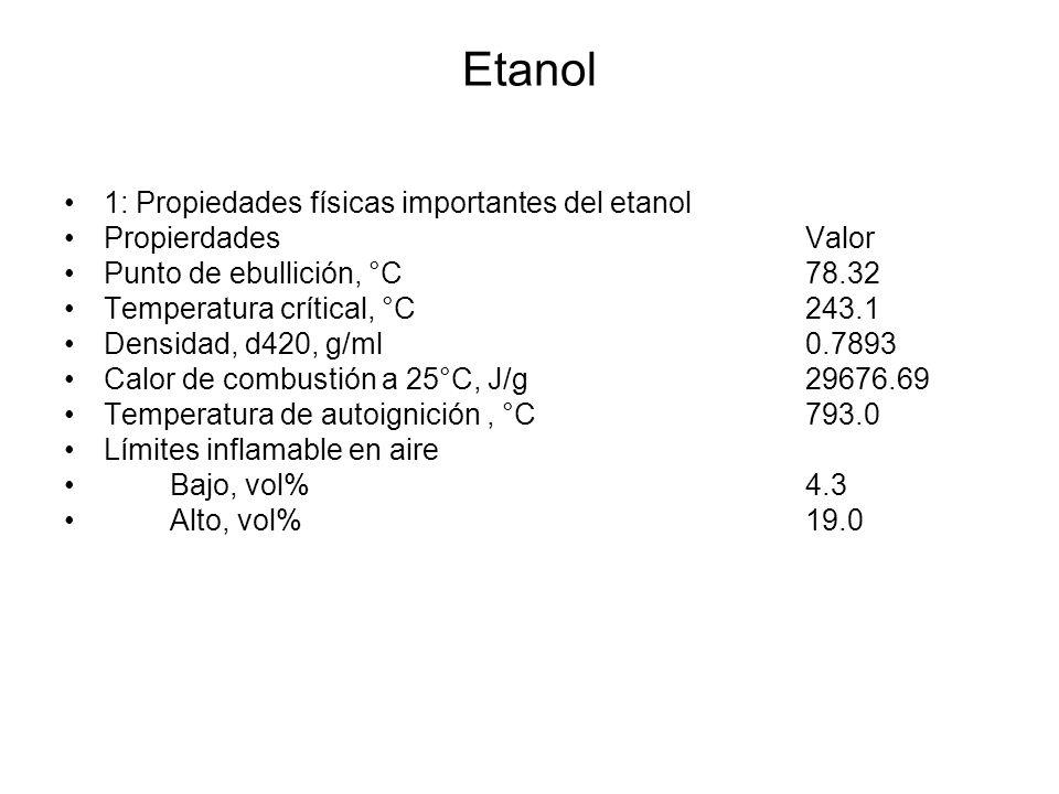 Etanol 1: Propiedades físicas importantes del etanol PropierdadesValor Punto de ebullición, °C78.32 Temperatura crítical, °C243.1 Densidad, d420, g/ml