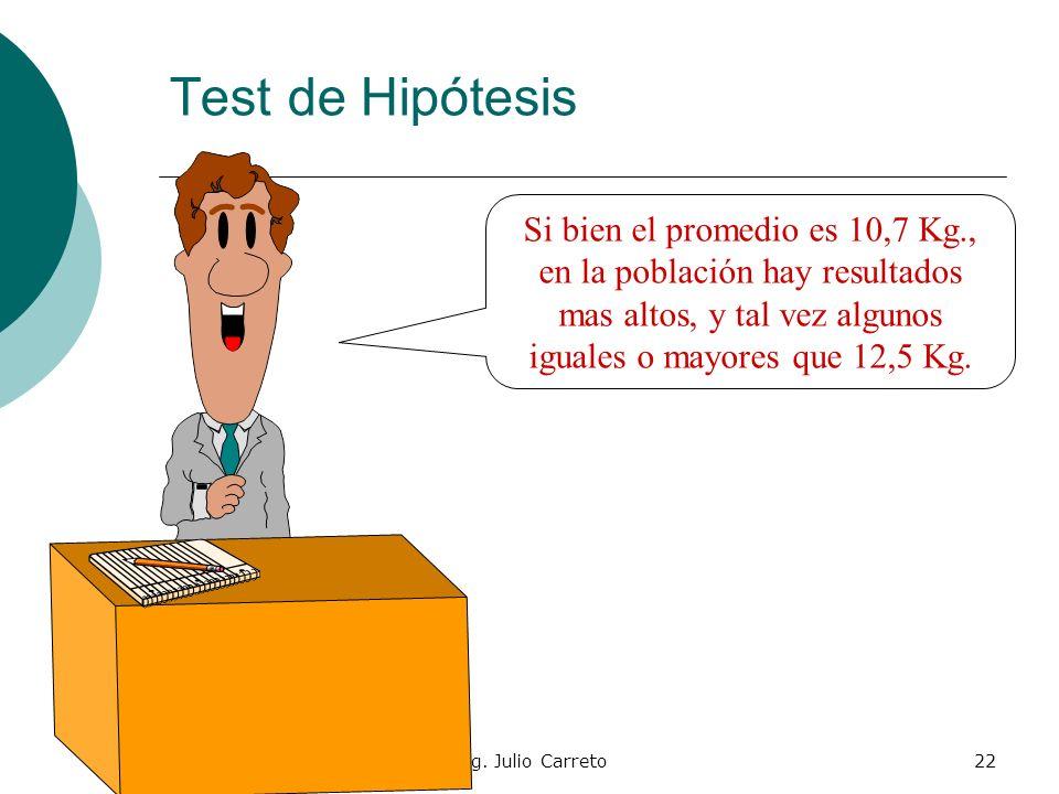 Ing. Julio Carreto21 Test de Hipótesis Kg. de Tomates Función de Gauss 10,7 Kg. 0,8 Kg. 12,5 Kg.