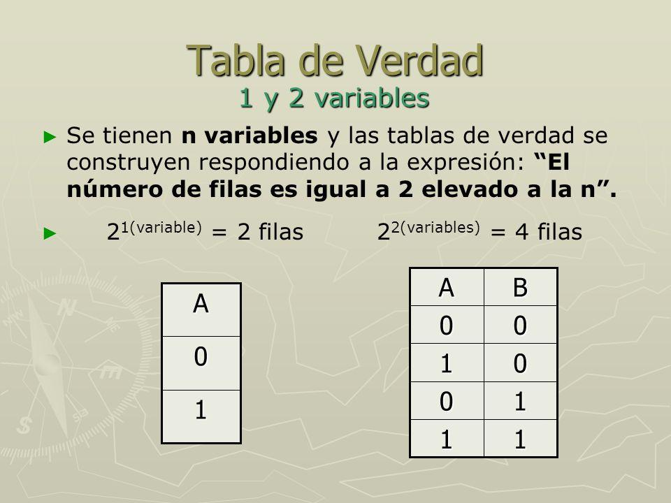 Tabla de Verdad 2 3 variables = 8 filas 111 011 101 001 110 010 100 00 0 ABC