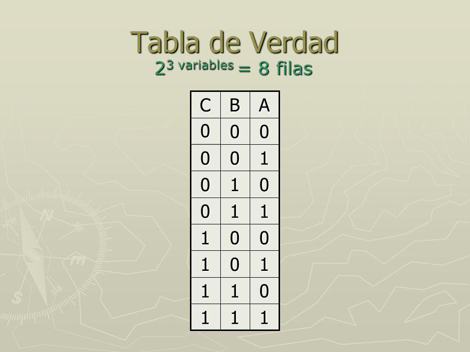 Compuertas Lógicas Cuando se desea cambiar el estado de una variable determinada se podría accionar una llave (compuerta) que realice este proceso.