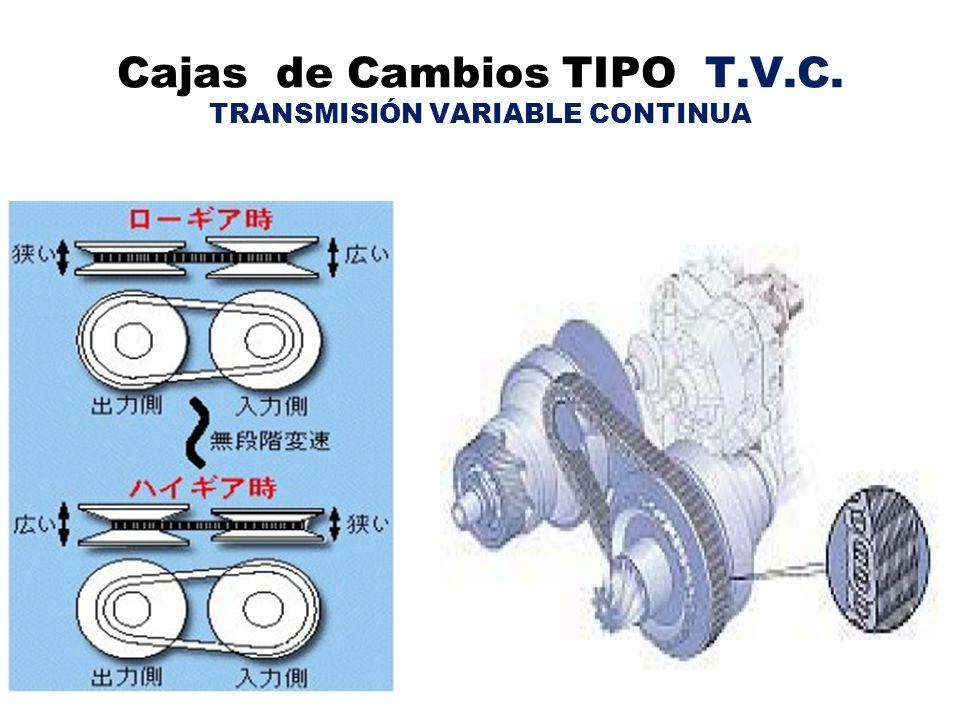 Cajas de Cambios TIPO T.V.C. TRANSMISIÓN VARIABLE CONTINUA