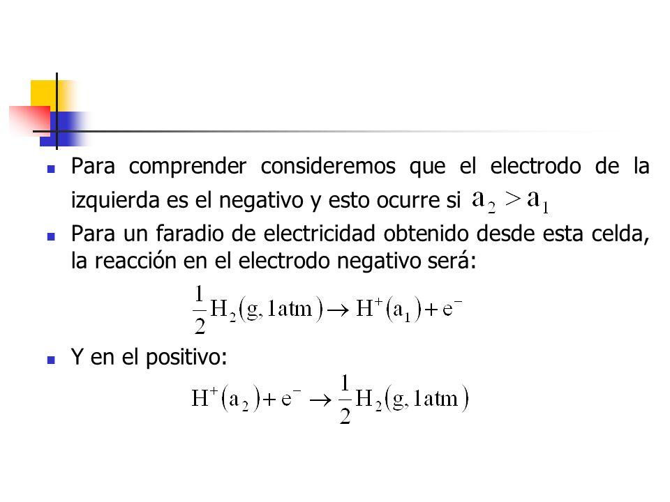 Para comprender consideremos que el electrodo de la izquierda es el negativo y esto ocurre si Para un faradio de electricidad obtenido desde esta celd