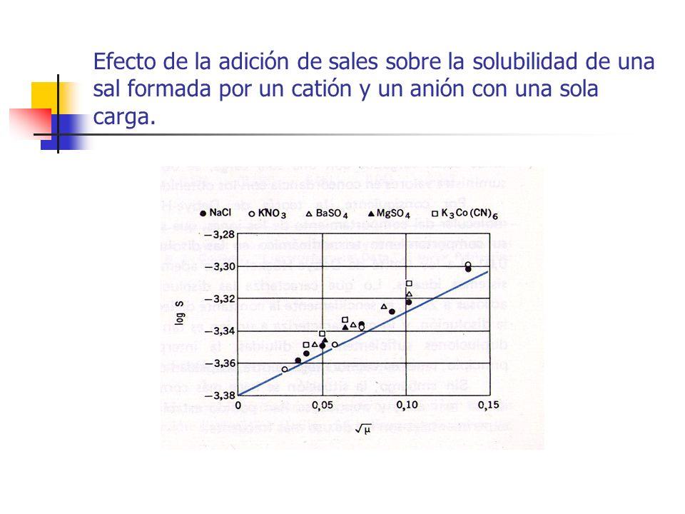 Efecto de la adición de sales sobre la solubilidad de una sal formada por un catión y un anión con una sola carga.