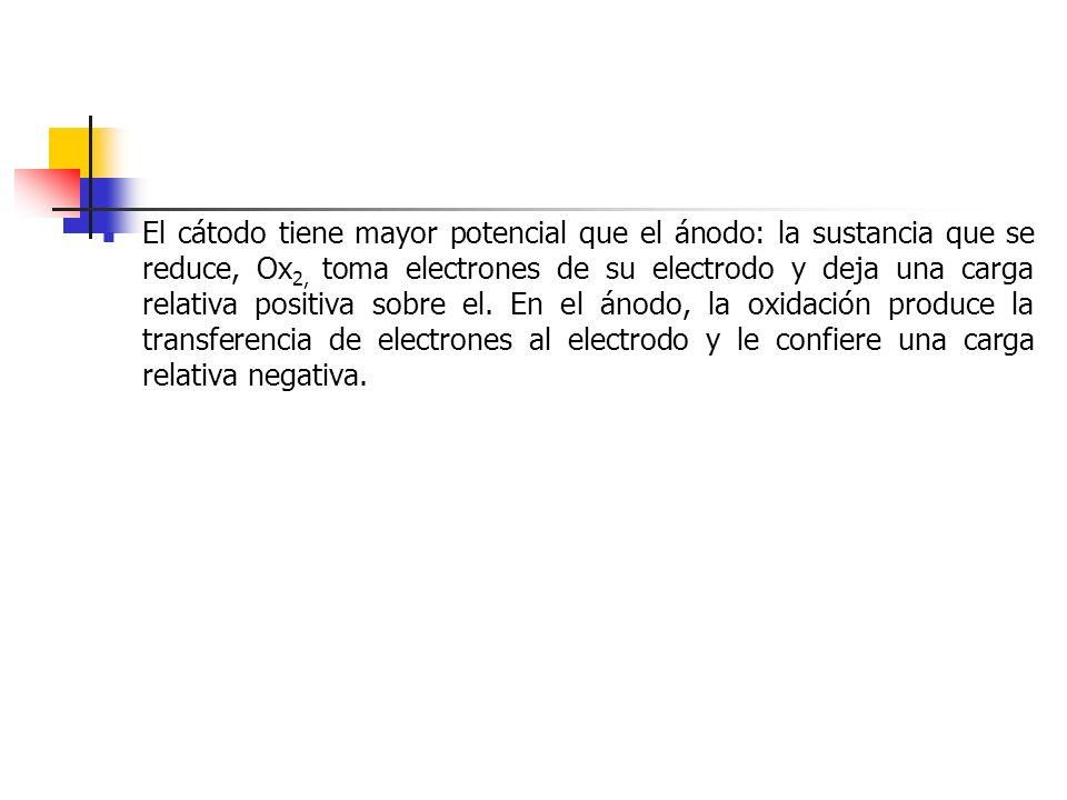 El cátodo tiene mayor potencial que el ánodo: la sustancia que se reduce, Ox 2, toma electrones de su electrodo y deja una carga relativa positiva sob