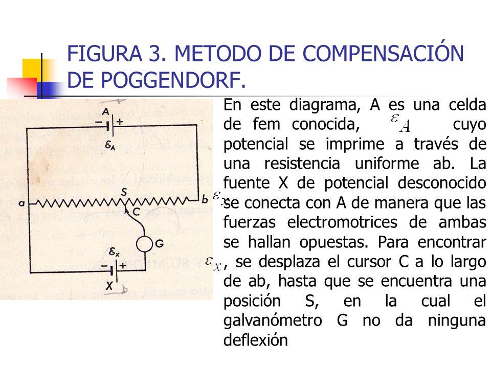 FIGURA 3. METODO DE COMPENSACIÓN DE POGGENDORF. En este diagrama, A es una celda de fem conocida, cuyo potencial se imprime a través de una resistenci