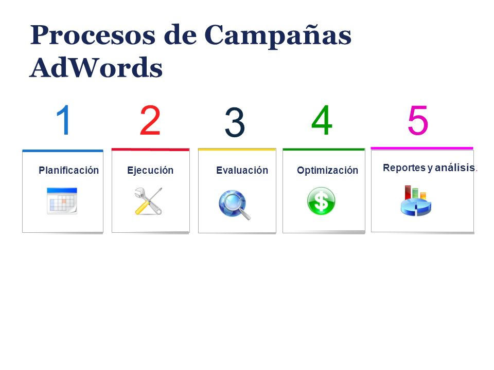 Procesos de Campañas AdWords 2 Ejecución 1 Planificación 5 Reportes y análisis. 4 Optimización 3 Evaluación