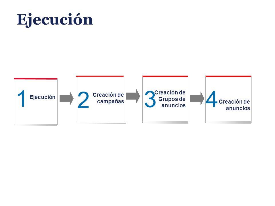 Ejecución 1 3 Creación de Grupos de anuncios 2 Creación de campañas 4 Creación de anuncios