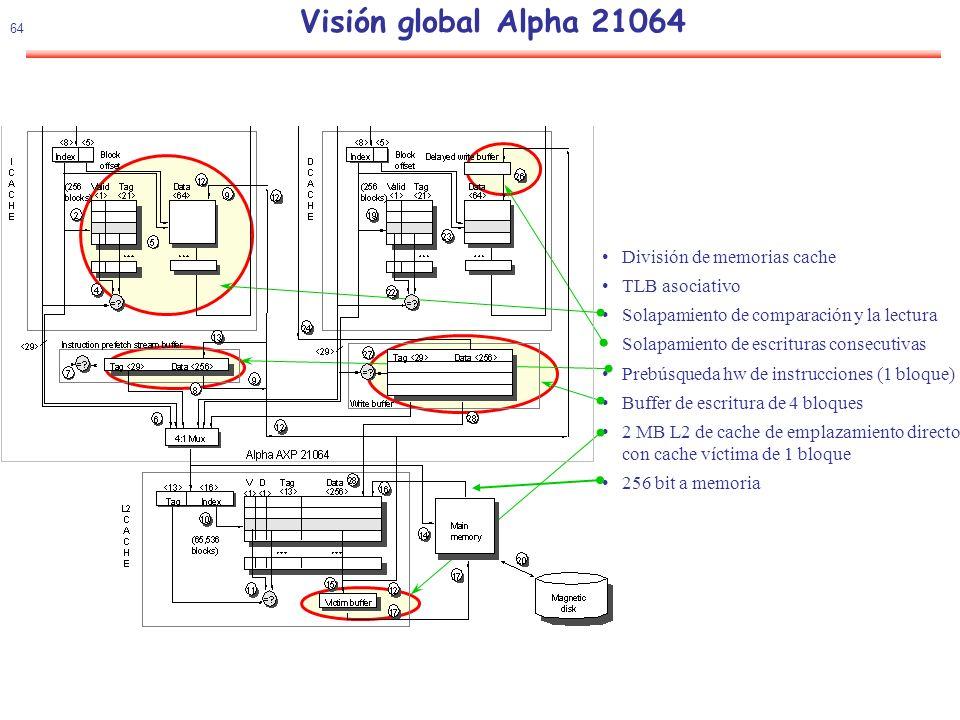 65 Visión global Alpha 21064 Buffer de prebusqueda de instrucciones ICACHE ITLB Data =.