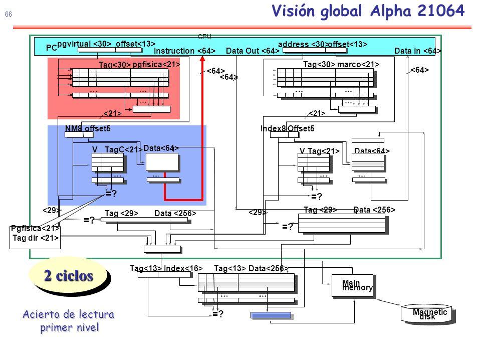 67 Visión global Alpha 21064Lectura Acierto prebúsqueda Acierto segundo nivel