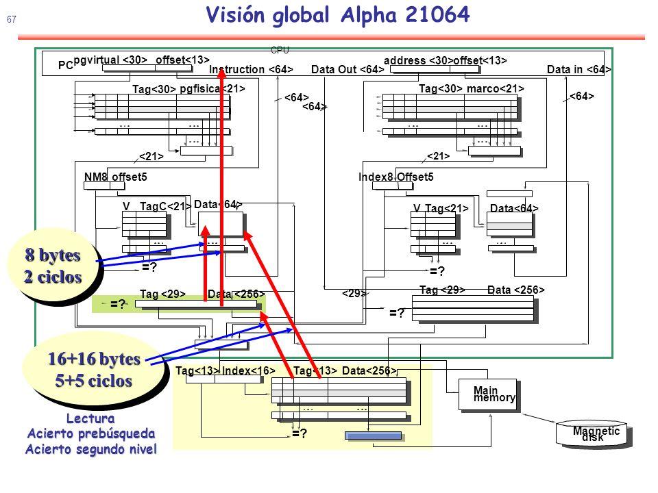 68 Visión global Alpha 21064 Data =.