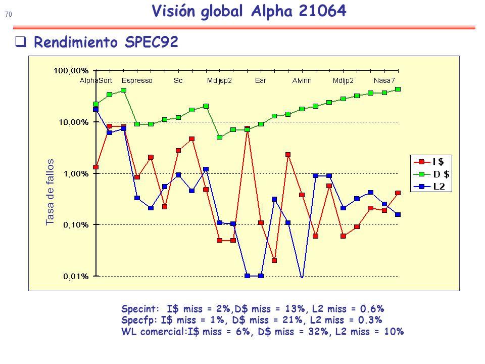 71 Visión global Alpha 21064 Rendimiento CPI ideal 0.5 Parada en el lanzamiento de instrucciones saltos, dependencias Esperas de las diferentes caches Otros conflictos estructurales, registros,...