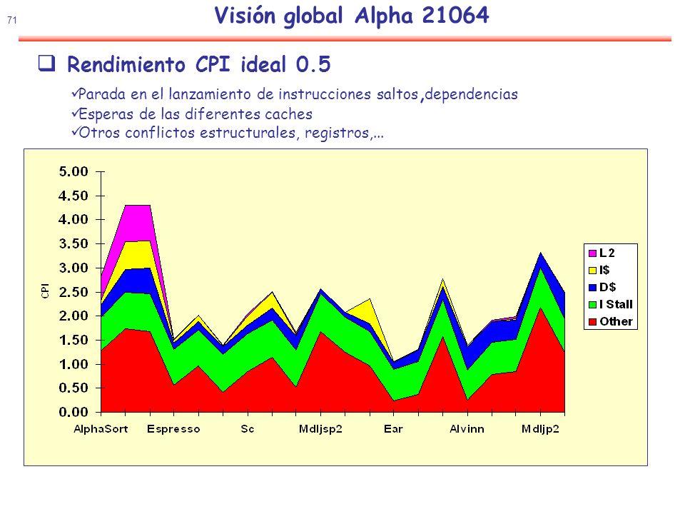 72 Visión global Alpha 21264 (ES40) CACHE de DATOS L1 Tamaño: 64KB datos, ASOCIATIVA 2 vias Tamaño del bloque: 64 bytes (8 palabras de 64 bits), 1024 bloques 1.