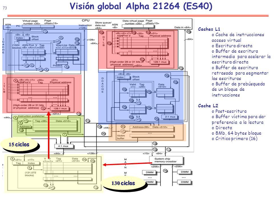 74 Rendimiento SPEC95 Visión global Alpha 21264 (ES40) Fallos por1000 instrucciones y CPI para diferentes cargas de trabajo