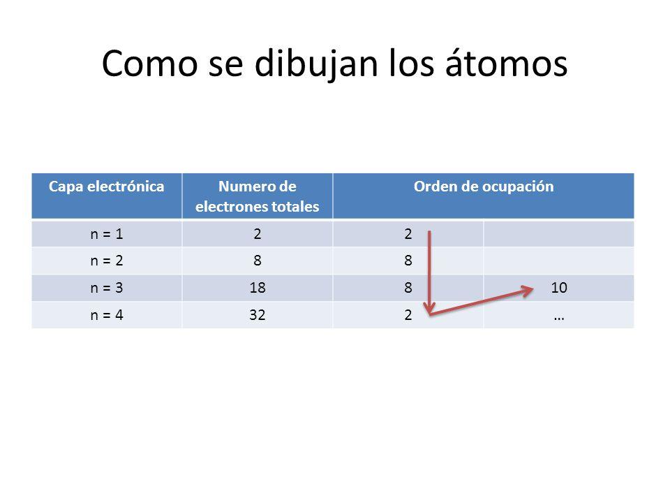 Como se dibujan los átomos Capa electrónicaNumero de electrones totales Orden de ocupación n = 122 n = 288 n = 318810 n = 4322…