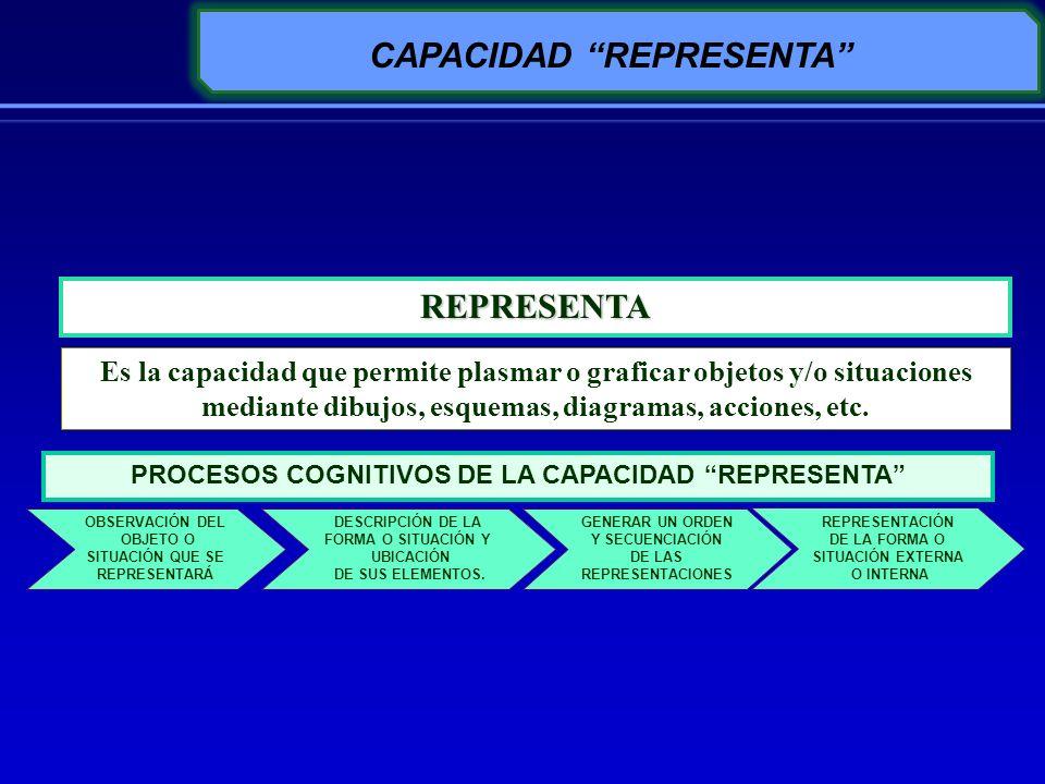 REPRESENTA Es la capacidad que permite plasmar o graficar objetos y/o situaciones mediante dibujos, esquemas, diagramas, acciones, etc. CAPACIDAD REPR