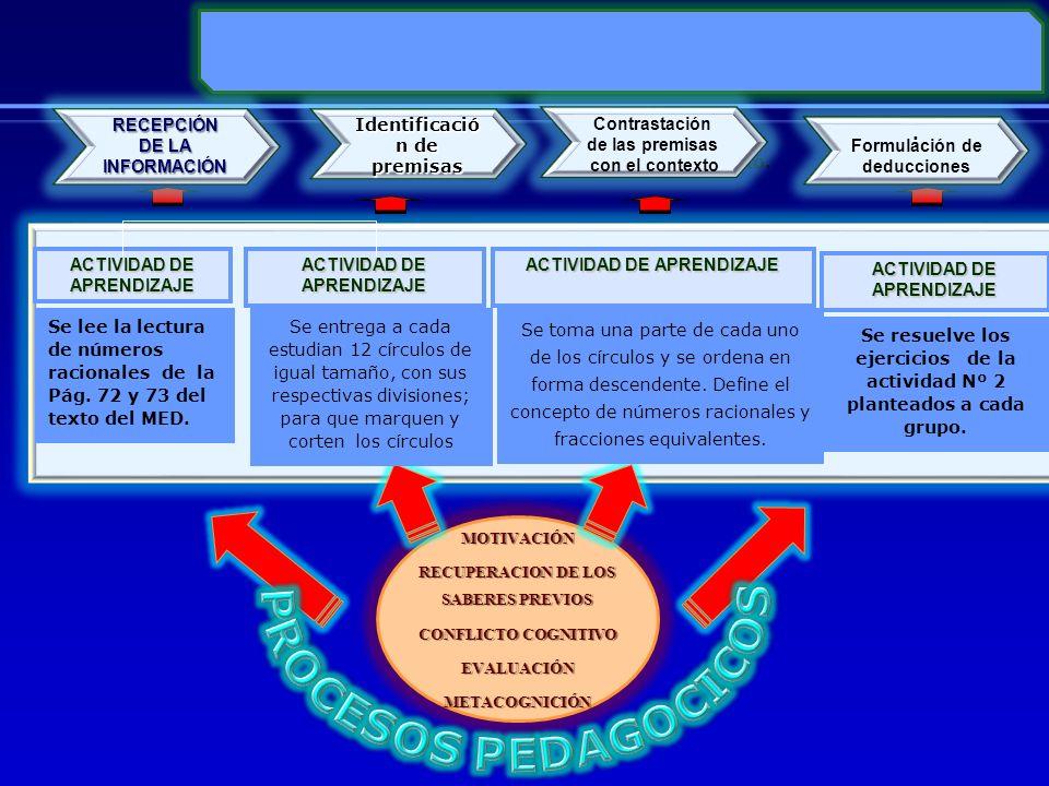 ACTIVIDAD DE APRENDIZAJE MOTIVACIÓN RECUPERACION DE LOS SABERES PREVIOS CONFLICTO COGNITIVO EVALUACIÓNMETACOGNICIÓN RECEPCIÓN DE LA INFORMACIÓN Identi