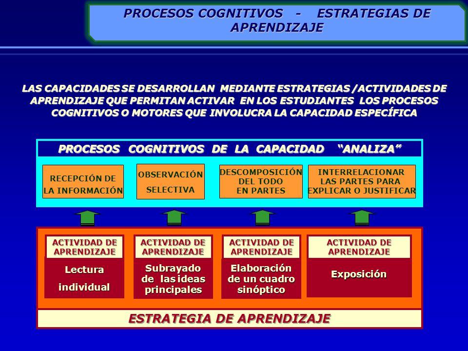 LAS CAPACIDADES SE DESARROLLAN MEDIANTE ESTRATEGIAS /ACTIVIDADES DE APRENDIZAJE QUE PERMITAN ACTIVAR EN LOS ESTUDIANTES LOS PROCESOS COGNITIVOS O MOTO