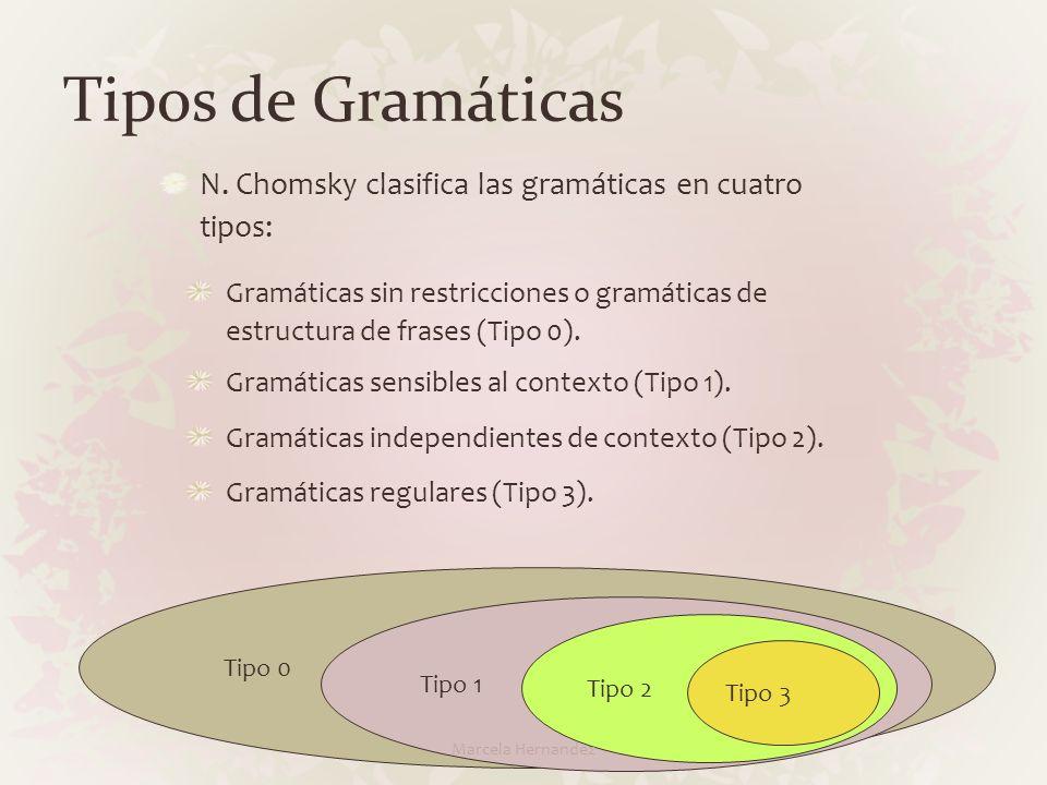 Tipos de Gramáticas N. Chomsky clasifica las gramáticas en cuatro tipos: Gramáticas sin restricciones o gramáticas de estructura de frases (Tipo 0). G