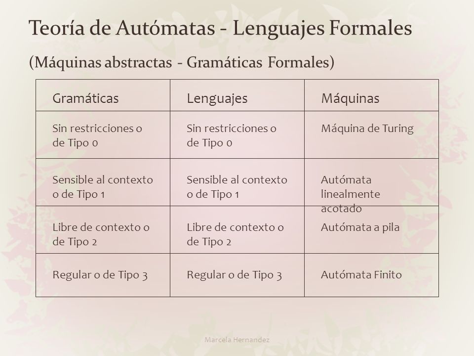 Teoría de Autómatas - Lenguajes Formales (Máquinas abstractas - Gramáticas Formales) GramáticasLenguajesMáquinas Sin restricciones o de Tipo 0 Máquina