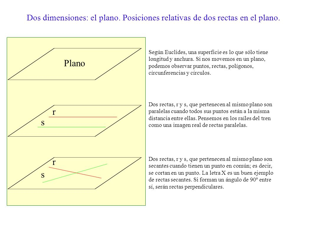 Una dimensión: punto, recta, semirrecta y segmento. El punto no tiene dimensiones. Es el elemento más simple con el que trabajamos en geometría. Decía