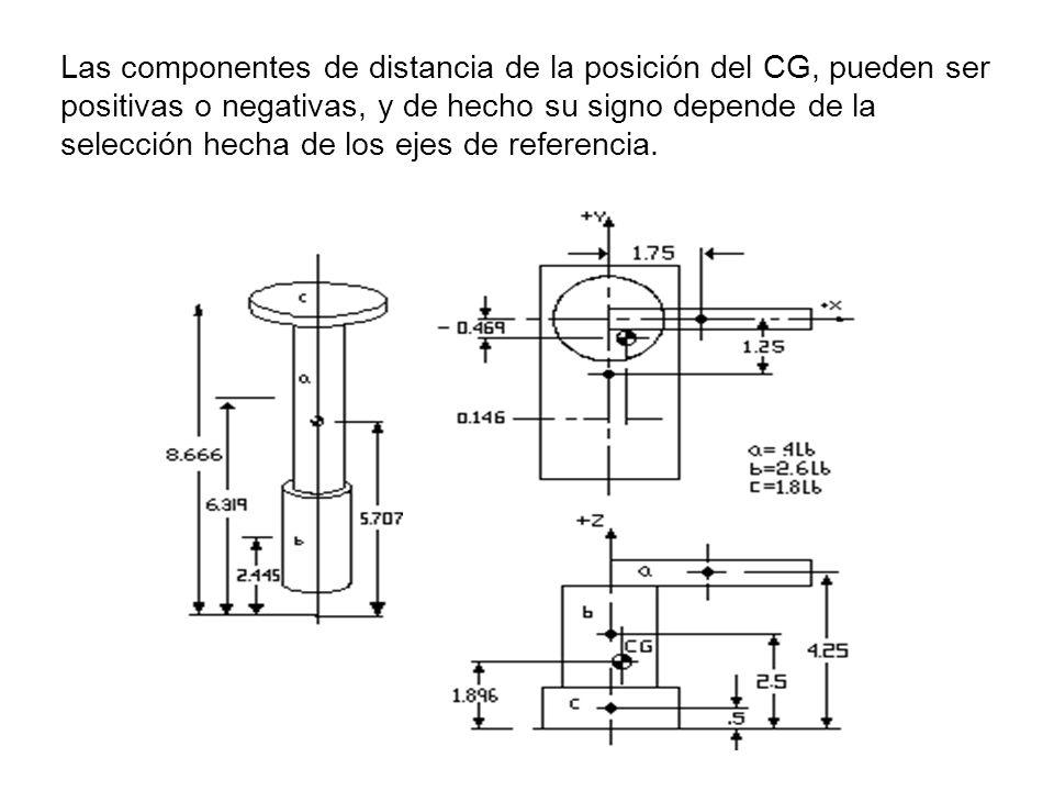 Las componentes de distancia de la posición del CG, pueden ser positivas o negativas, y de hecho su signo depende de la selección hecha de los ejes de