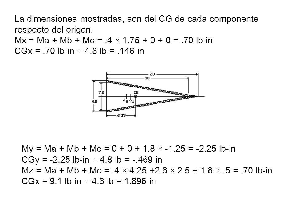 La dimensiones mostradas, son del CG de cada componente respecto del origen. Mx = Ma + Mb + Mc =.4 × 1.75 + 0 + 0 =.70 lb-in CGx =.70 lb-in ÷ 4.8 lb =