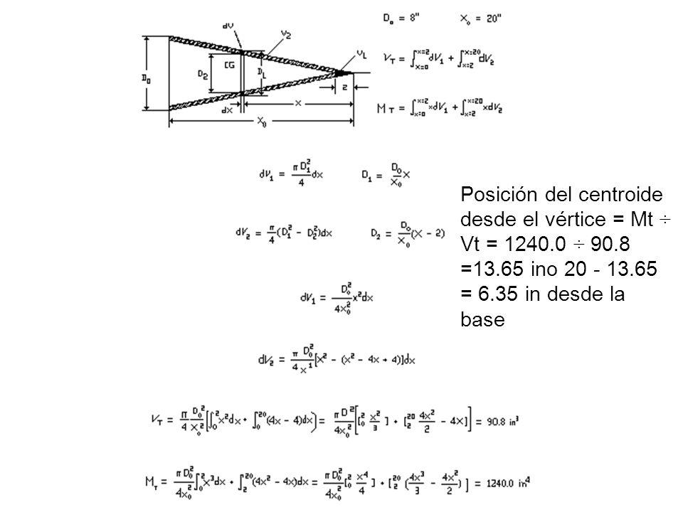 Posición del centroide desde el vértice = Mt ÷ Vt = 1240.0 ÷ 90.8 =13.65 ino 20 - 13.65 = 6.35 in desde la base
