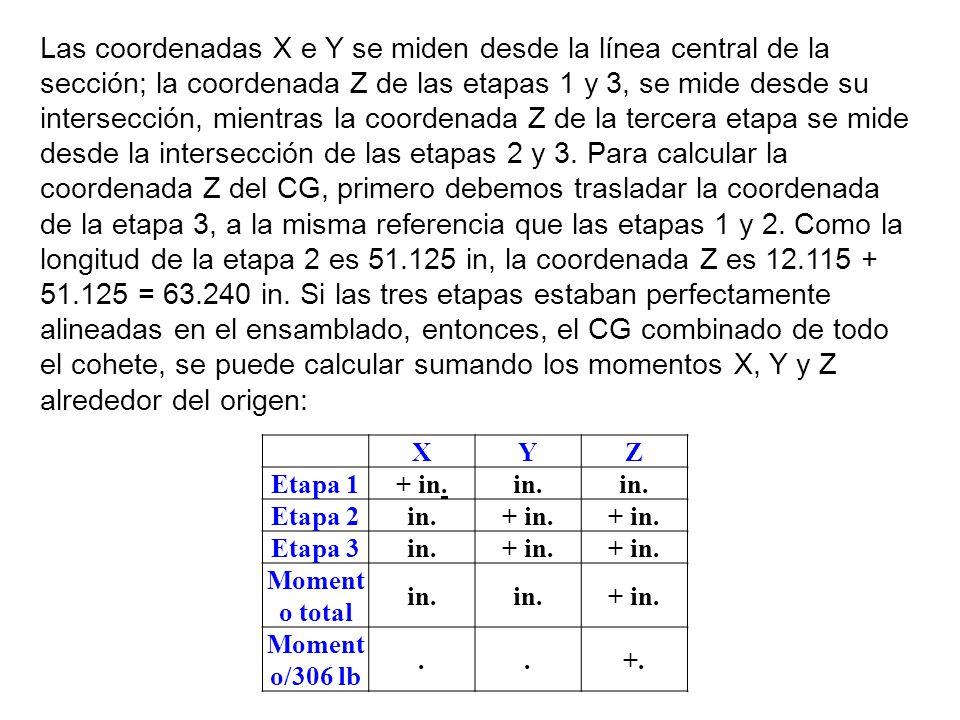 XYZ Etapa 1+ in.in. Etapa 2in.+ in. Etapa 3in.+ in. Moment o total in. + in. Moment o/306 lb..+. Las coordenadas X e Y se miden desde la línea central