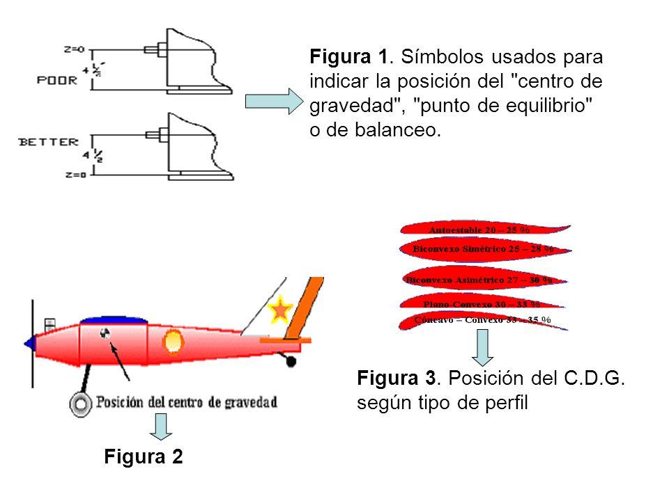 Figura 1. Símbolos usados para indicar la posición del