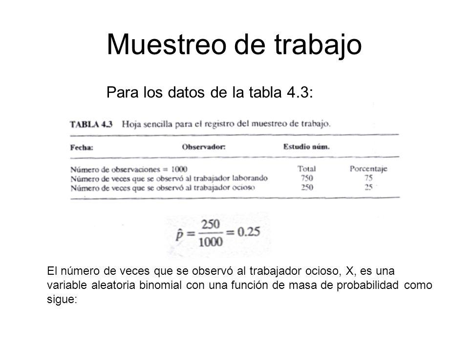 Muestreo de trabajo Para los datos de la tabla 4.3: El número de veces que se observó al trabajador ocioso, X, es una variable aleatoria binomial con