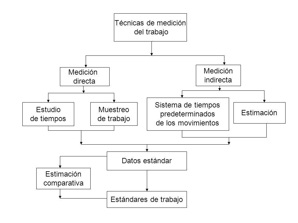 Técnicas de medición del trabajo Medición directa Medición indirecta Estudio de tiempos Muestreo de trabajo Sistema de tiempos predeterminados de los