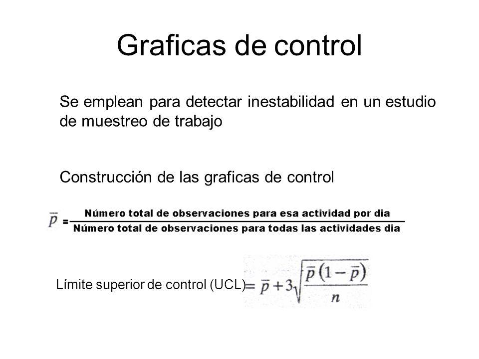 Graficas de control Se emplean para detectar inestabilidad en un estudio de muestreo de trabajo Construcción de las graficas de control Límite superio