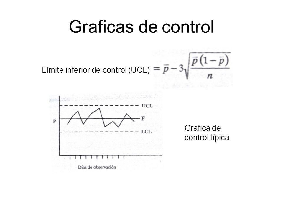 Graficas de control Límite inferior de control (UCL) Grafica de control típica