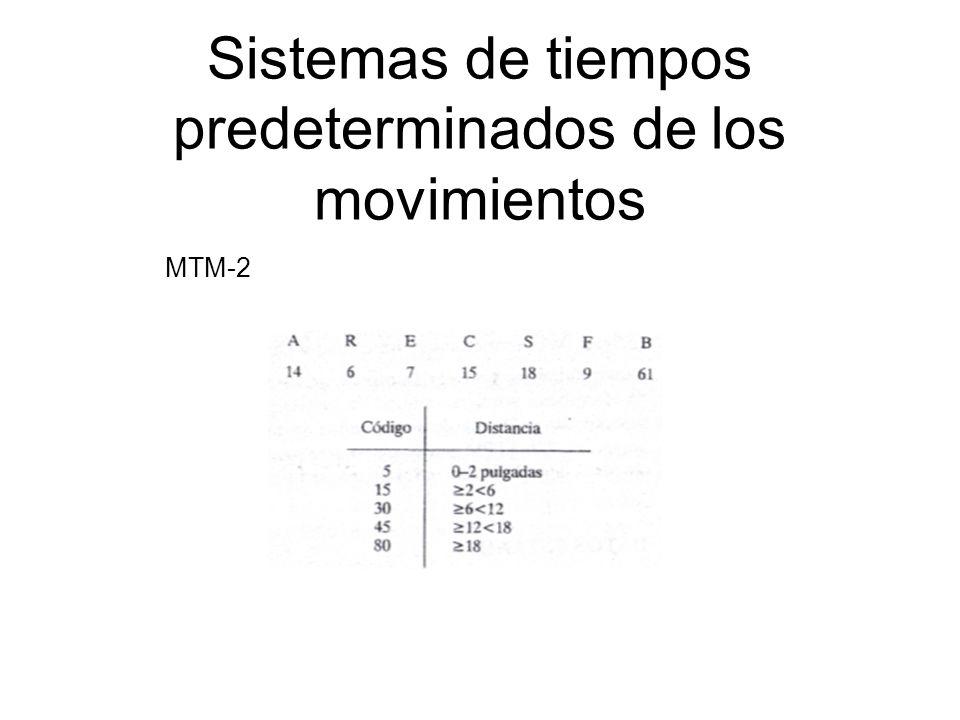 Sistemas de tiempos predeterminados de los movimientos MTM-2