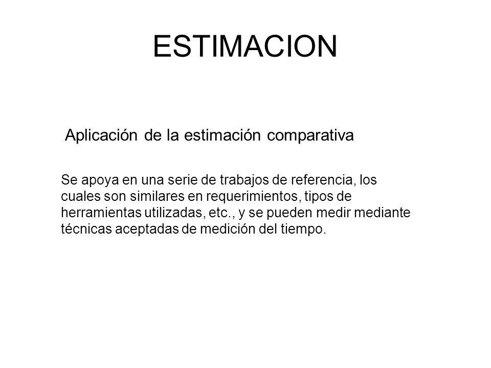 ESTIMACION Aplicación de la estimación comparativa Se apoya en una serie de trabajos de referencia, los cuales son similares en requerimientos, tipos