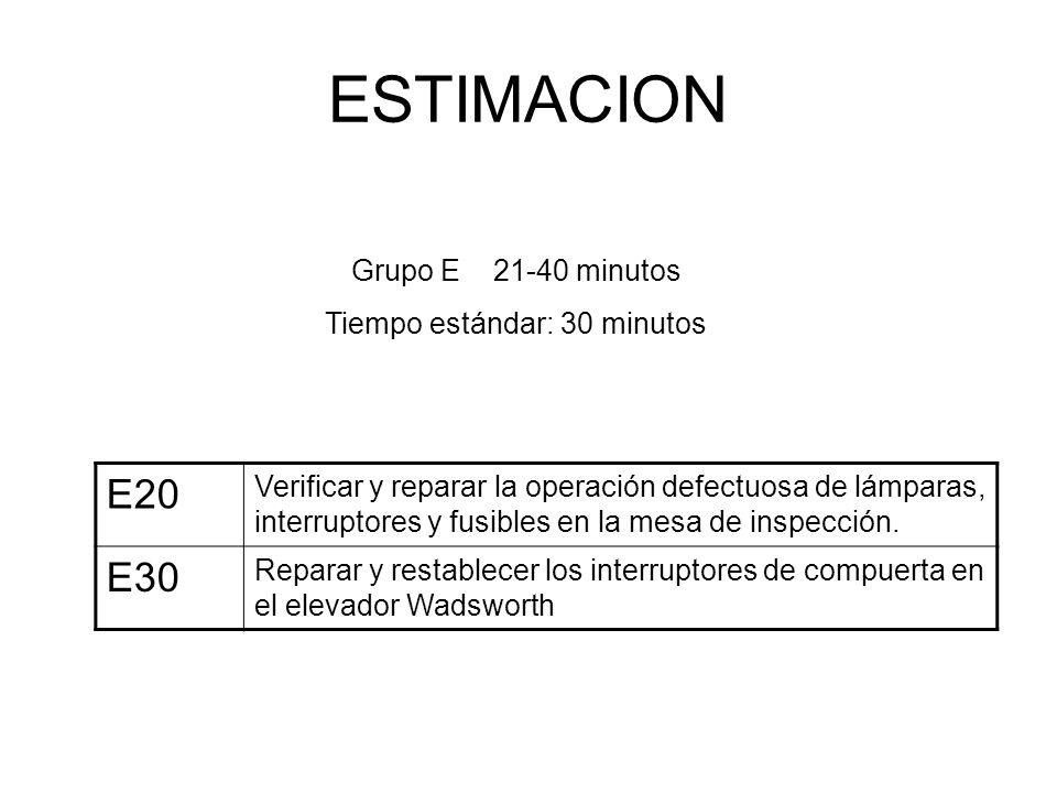ESTIMACION E20 Verificar y reparar la operación defectuosa de lámparas, interruptores y fusibles en la mesa de inspección. E30 Reparar y restablecer l