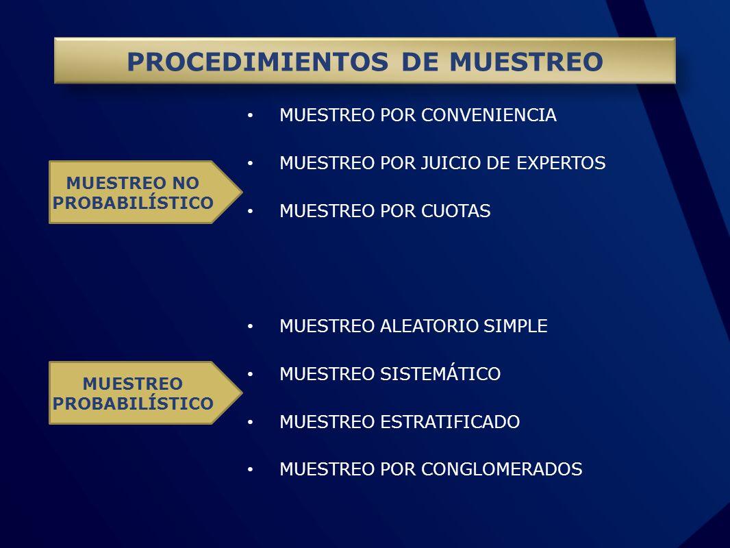 PROCEDIMIENTOS DE MUESTREO MUESTREO POR CONVENIENCIA MUESTREO POR JUICIO DE EXPERTOS MUESTREO POR CUOTAS MUESTREO ALEATORIO SIMPLE MUESTREO SISTEMÁTIC