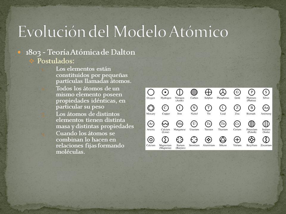 1803 - Teoría Atómica de Dalton Postulados: 1. Los elementos están constituidos por pequeñas partículas llamadas átomos. 2. Todos los átomos de un mis