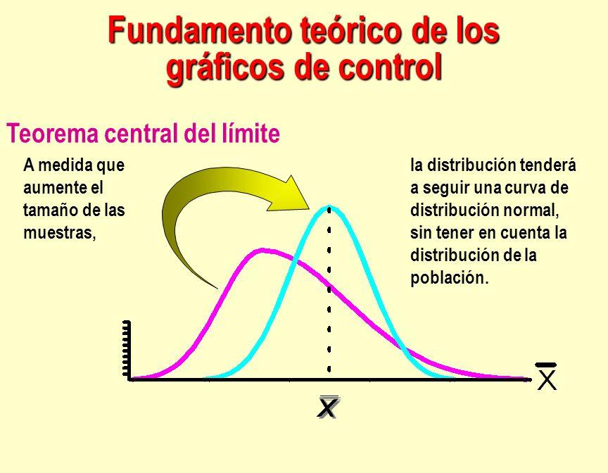 A medida que aumente el tamaño de las muestras, la distribución tenderá a seguir una curva de distribución normal, sin tener en cuenta la distribución