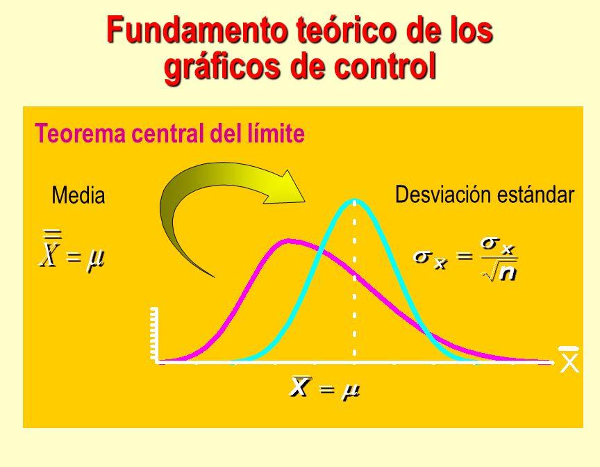 Media Teorema central del límite Desviación estándar Fundamento teórico de los gráficos de control