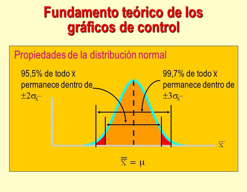 Propiedades de la distribución normal 95,5% de todo x permanece dentro de x 99,7% de todo x permanece dentro de x