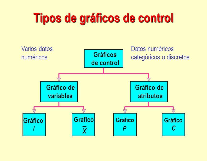 Gráficos de control Gráfico I Gráfico de variables Gráfico de atributos X Gráfico P C Varios datos numéricos Datos numéricos categóricos o discretos T