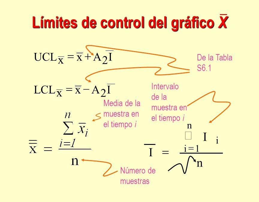 IAx x LCL x x IAUCL n I I i n 1i Intervalo de la muestra en el tiempo i Número de muestras Media de la muestra en el tiempo i De la Tabla S6.1 Límites