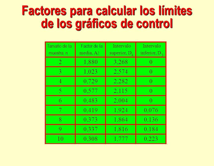 Factores para calcular los límites de los gráficos de control Tamaño de la muestra, n Factor de la media, A 2 Intervalo superior, D 4 Intervalo inferi